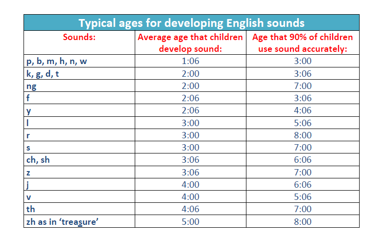 Typical ages of speech development