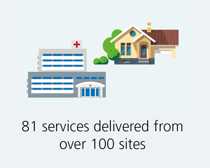 We deliver 81 services across 101 sites